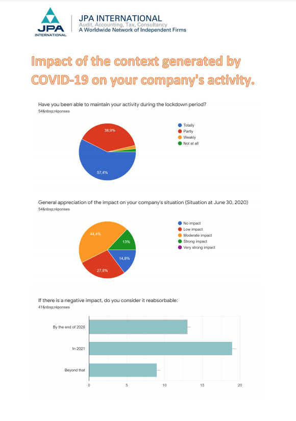 "Jpa International - Results of the survey ""Impact of the context generated by Covid-19 on your company's activity"""